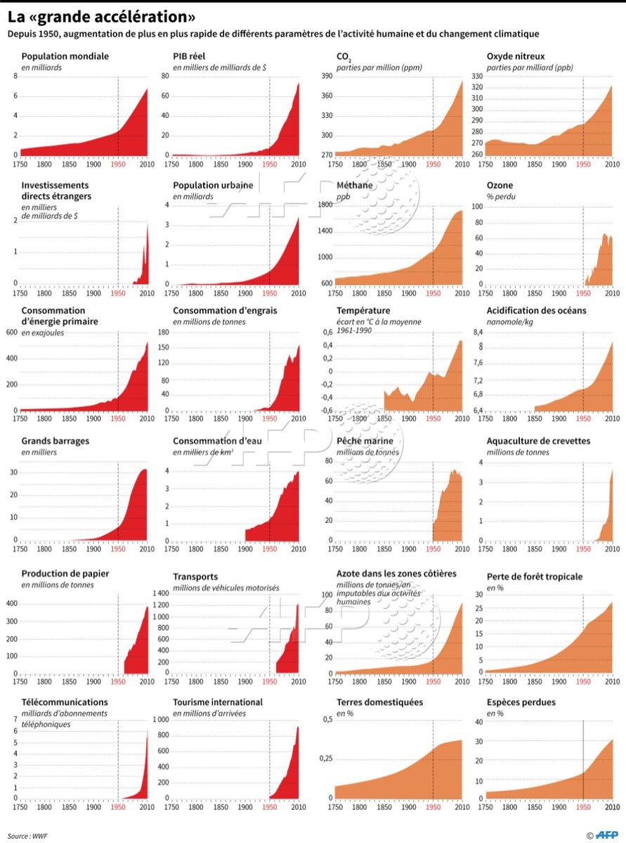 graphique illustrant accélératon anthropocène